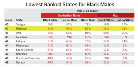 Black Male Achievement Gap Chart
