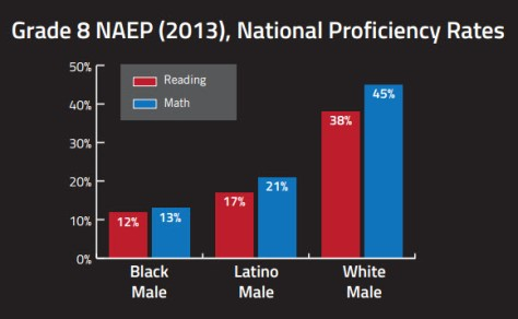 NAEP Assessment for Reading and Math Chart