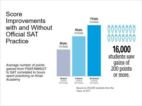 Score Improvements with and without Offical SAT Practice