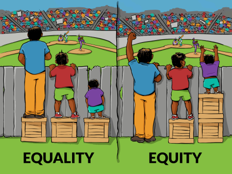 Three people watching at baseball game behind a fence. The first image is labeled equality and all three people have boxes to stand on that are the same height. But the three people are all different heights so only the taller two can see over the fence. In the second image labeled equity, the same three people have boxes to stand on based on their current height. So all three people can see over the fence.